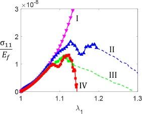 On the strength of random fiber networks - ScienceDirect Kannus Physics Map on