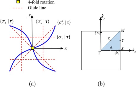 Symmetry and degeneracy of phonon modes for periodic