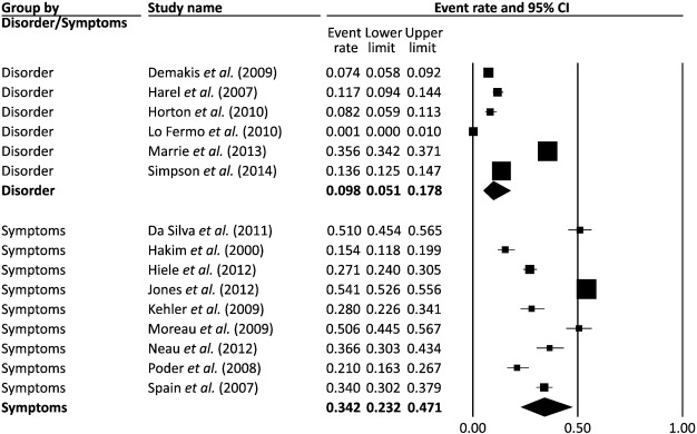 Prevalence of depression and anxiety in Multiple Sclerosis