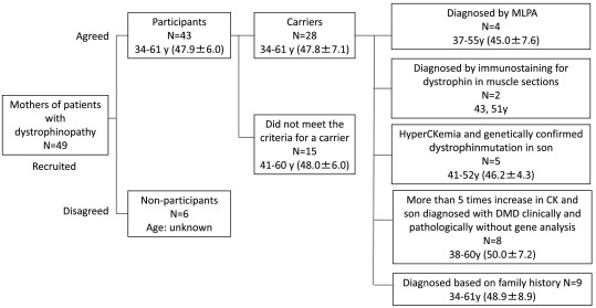 Detection and management of cardiomyopathy in female