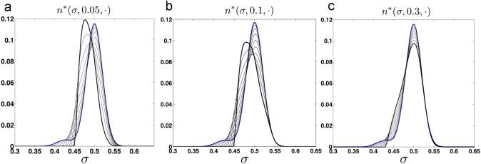 Towards A Continuous Population Model For Natural Language Vowel