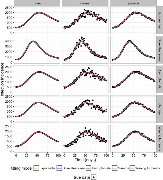 Model distinguishability and inference robustness in