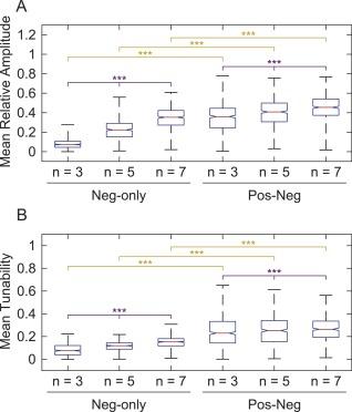 Long negative feedback loop enhances period tunability of