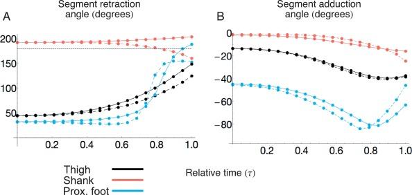 A novel kinematics analysis method using quaternion