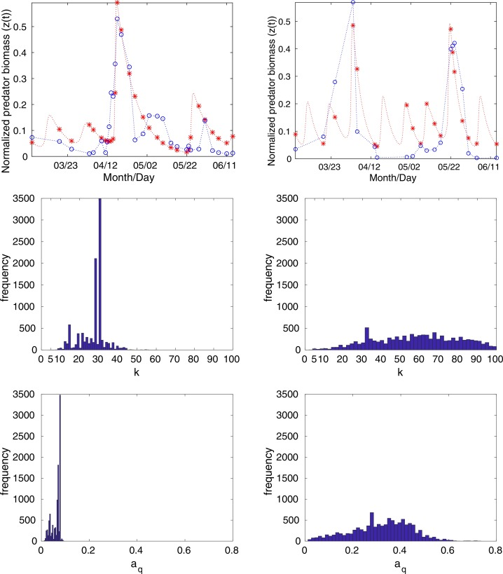 Inferring parameters of prey switching in a 1 predator–2