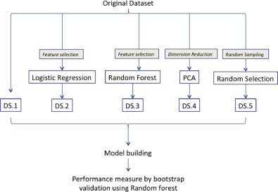 Feature selection using logistic regression in case–control DNA