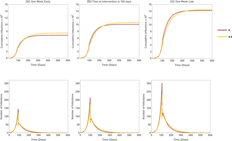 Assessing the effects of modeling the spectrum of clinical