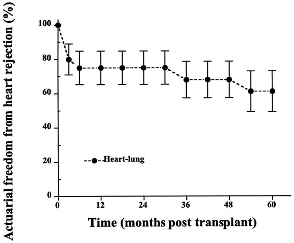 Heart-lung versus double-lung transplantation for