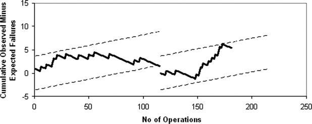 Cumulative sum failure analysis for eight surgeons