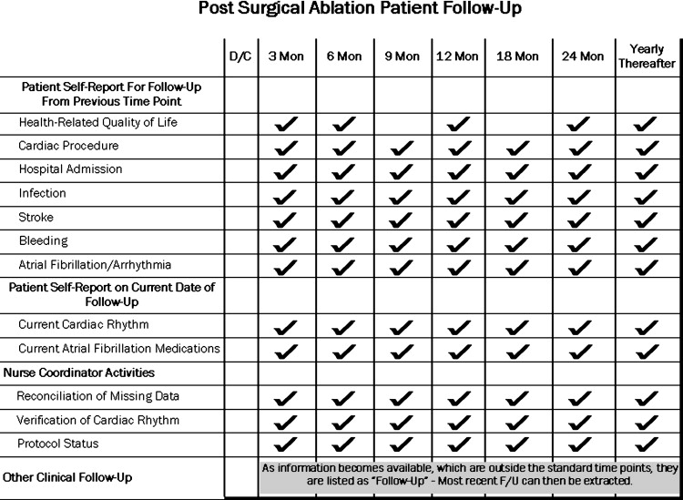 The implementation of a comprehensive clinical protocol