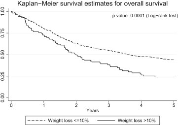 the influence of preoperative weight loss on the postoperative