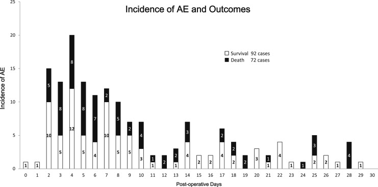 Impact And Predictors Of Acute Exacerbation Of Interstitial Lung Extraordinary Uip Pattern