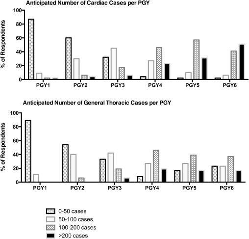 Nationwide survey of US integrated 6-year cardiothoracic