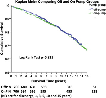 impact of pump status and conduit choice in coronary artery bypass