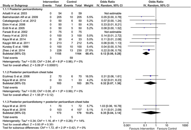 Systematic review and meta-analysis of randomized controlled