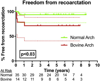 Bovine arch anatomy influences recoarctation rates in the era of the ...