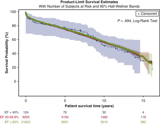 Long-term transplant outcomes of donor hearts with left ventricular  dysfunction - ScienceDirect