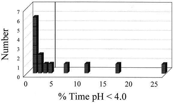 Objective Assessment Of Gastroesophageal Reflux After Short