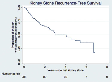 kidney stone recurrence among children and adolescents sciencedirect