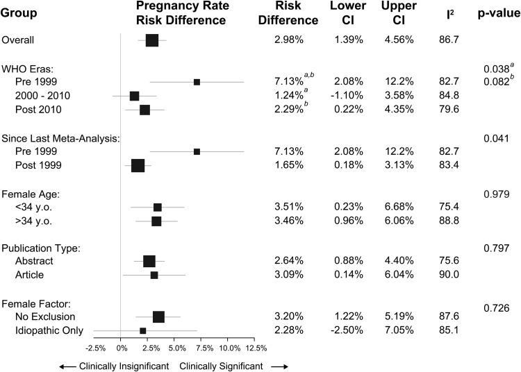 Effect of Sperm Morphology on Pregnancy Success via