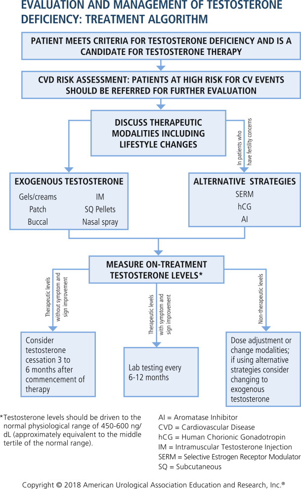 Evaluation and Management of Testosterone Deficiency: AUA Guideline