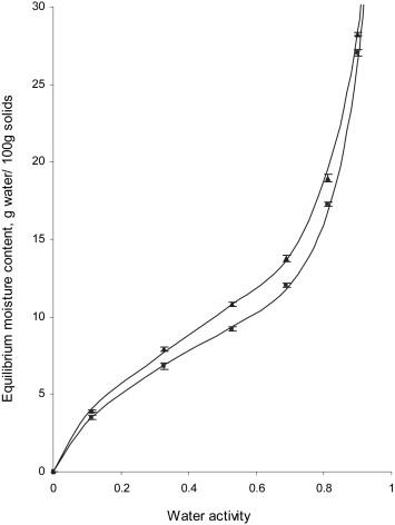 Moisture Sorption Characteristics Of Dried Acid Casein From Buffalo