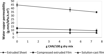 Barrier and tensile properties of whey protein–candelilla