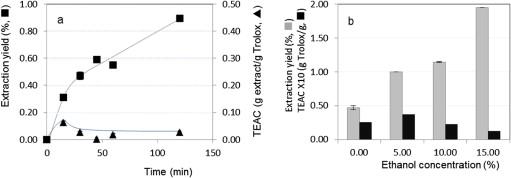 Sequential extraction of Hericium erinaceus using green solvents