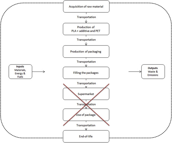 Evaluation of physicochemicalmicrobial properties and life cycle fig fandeluxe Images