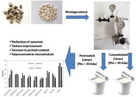 Moringa oleifera seed extracts as promising natural