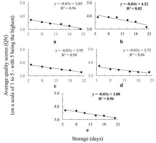 Comparative effect of gamma irradiation, drying and freezing