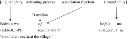 Bilingual serial verb constructions: A comparative study of