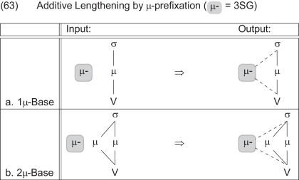 Moraic prefixes and suffixes in Anywa - ScienceDirect