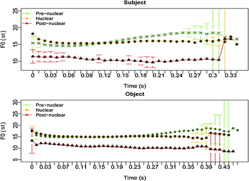 Constraints On Syntax Prosody Correspondence The Case Of Clausal