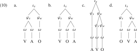 The interaction of prosody and syntax in Samoan focus