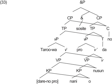 Coordinated wh-questions in Japanese - ScienceDirect