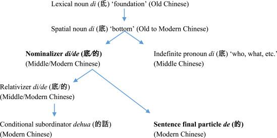 Attitudinal nominalizer(s) in Chinese: Evidence of recursive