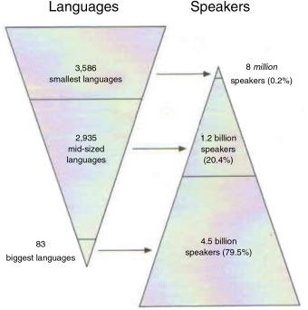 Linguistic diversity and biodiversity - ScienceDirect