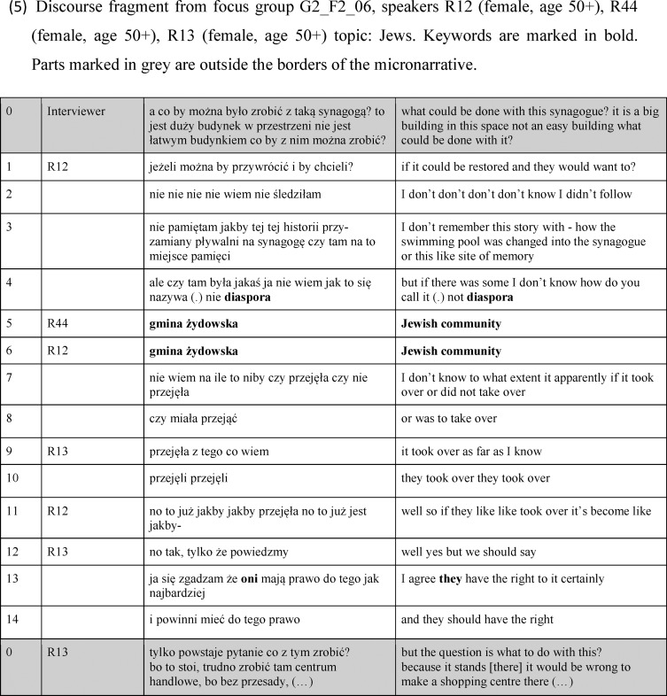 Micronarrative: Unit of analysis for quantitative studies of gesture in  focus interviews - ScienceDirect