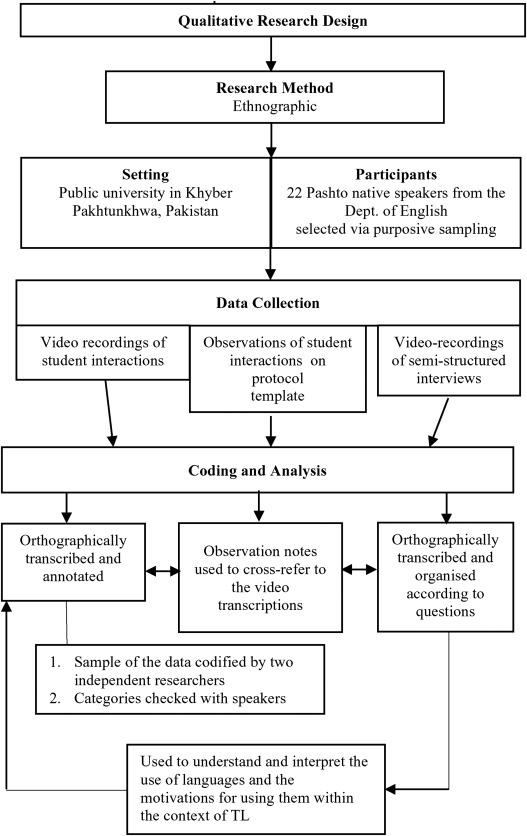 Translanguaging In An Academic Setting Sciencedirect