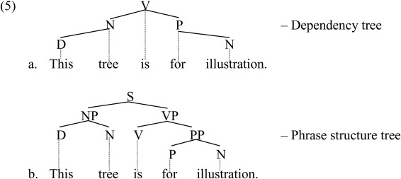 Chunks Are Components A Dependency Grammar Approach To The