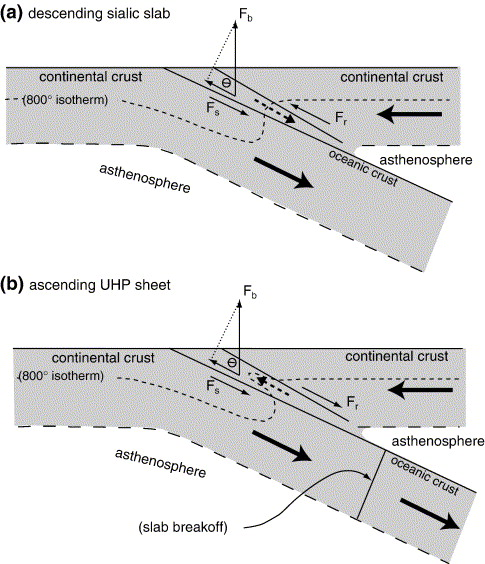 Preservationexhumation Of Ultrahigh Pressure Subduction Complexes