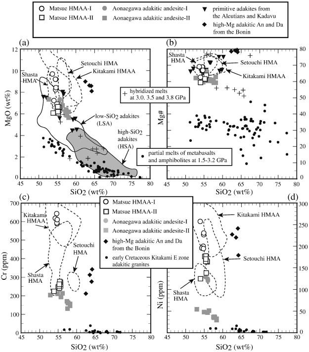 Repeated magmatism at 34 Ma and 23-20 Ma producing high