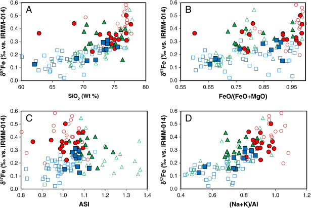 Fe Isotopes And The Contrasting Petrogenesis Of A I And S Type