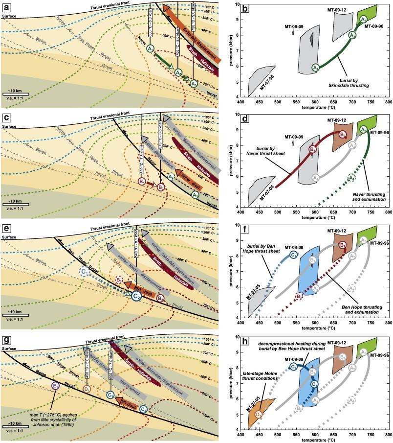 Prograde evolution of the Scottish Caledonides and tectonic