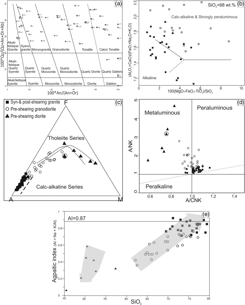 Geochemical signature variation of pre syn and post shearing fig 4 pooptronica Choice Image