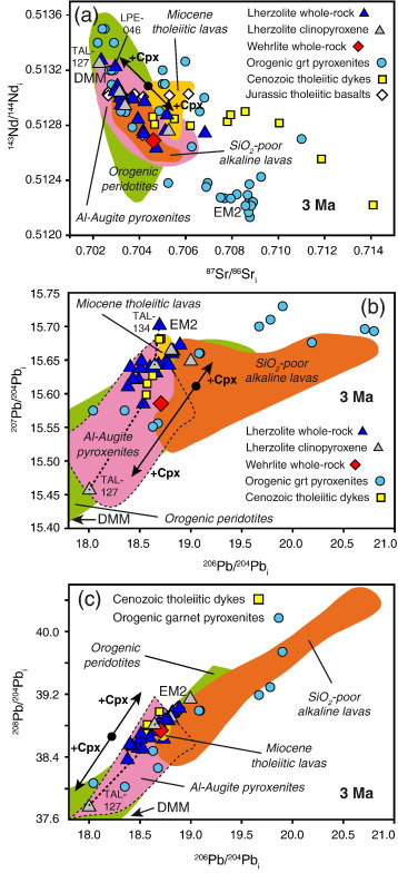 Multi Stage Evolution Of The Lithospheric Mantle Beneath The
