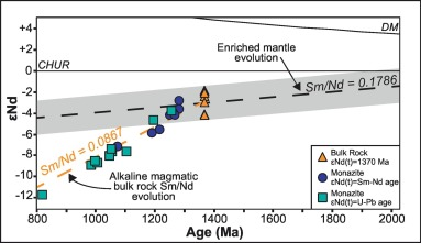 Carbonatites as recorders of mantle-derived magmatism and