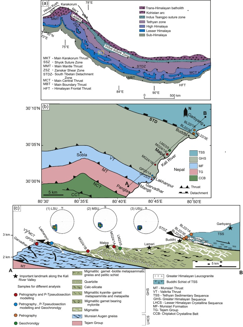Characterizing anatexis in the Greater Himalayan Sequence