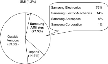 Understanding Samsung's Diversification Strategy: The Case of